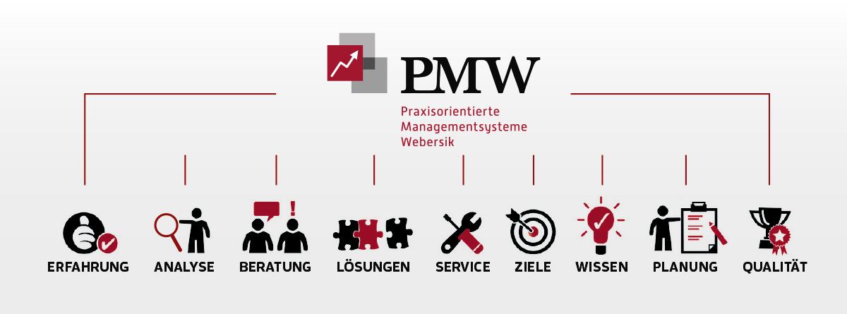 Josef Webersik, AM-Auditor, Fachkraft, Beauftragter, TÜV-Industrie, Akkreditierter, Veranstalter, Schulungen, Seminare, Workshops